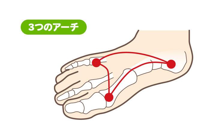 3つの足のアーチ