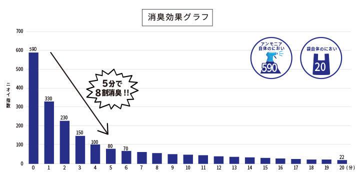 消臭効果グラフ